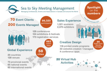 infographic of Sea to Sky